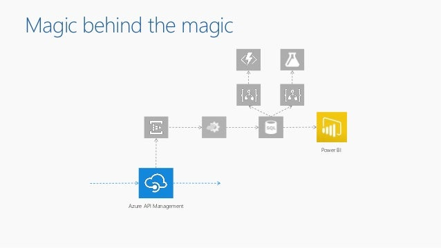 Azure API Management Power BI Magic behind the magic