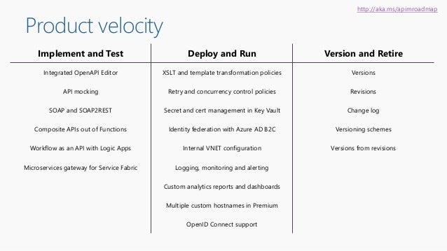 Product velocity Implement and Test Deploy and Run Version and Retire Integrated OpenAPI Editor XSLT and template transfor...