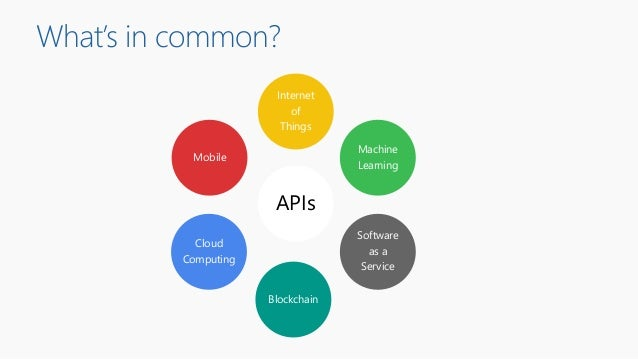 What's in common? Mobile Cloud Computing Internet of Things Machine Learning Software as a Service Blockchain APIs
