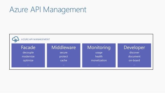 Azure API Management AZURE API MANAGEMENT