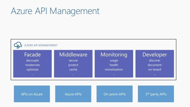 Azure API Management On-prem APIs 3rd party APIs AZURE API MANAGEMENT APIs on Azure Azure APIs