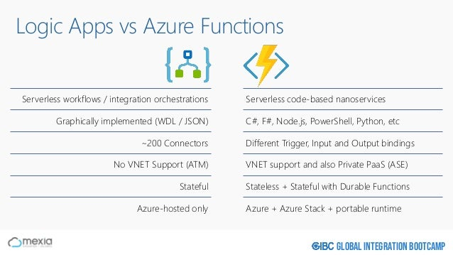 Global Integration Bootcamp Logic Apps vs Azure Functions Serverless workflows / integration orchestrations Graphically im...