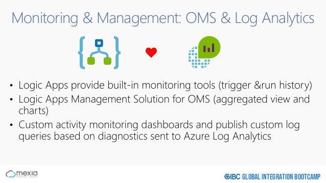 Global Integration Bootcamp Monitoring & Management: OMS & Log Analytics