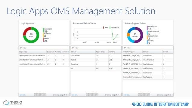 Global Integration Bootcamp Logic Apps OMS Management Solution