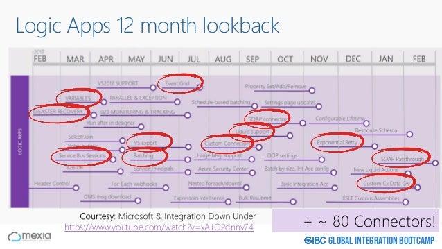 Global Integration Bootcamp Logic Apps 12 month lookback + ~ 80 Connectors!https://www.youtube.com/watch?v=xAJO2dnny74