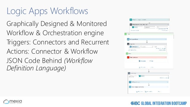 Global Integration Bootcamp Logic Apps Workflows Graphically Designed & Monitored Workflow & Orchestration engine Triggers...