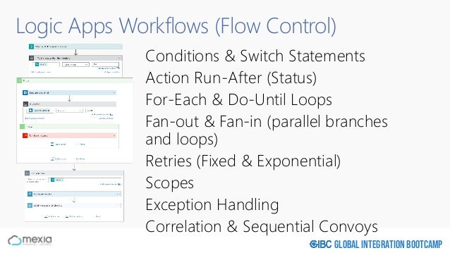 Global Integration Bootcamp Logic Apps Workflows (Flow Control) Conditions & Switch Statements Action Run-After (Status) F...