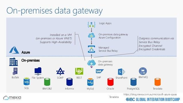 Global Integration Bootcamp On-premises data gateway On-premises On-premises data gateway SQL File System SOAP REST ShareP...