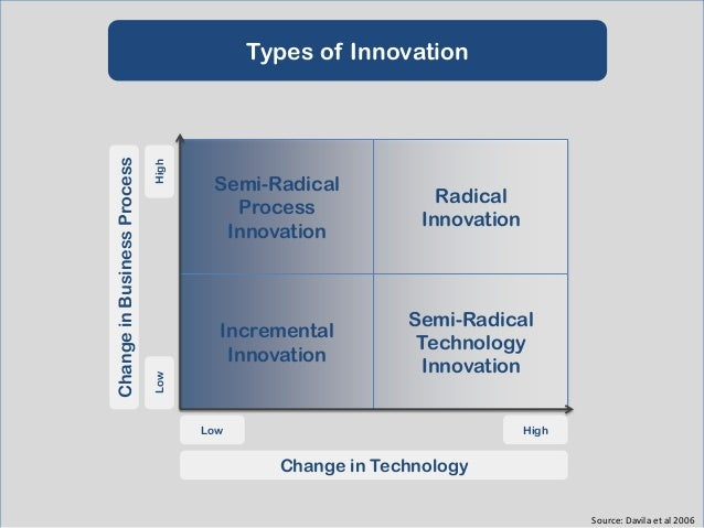 A Recipe for Innovation?  Exert strong leadership on the strategy and portfolio  Integrate innovation into the business me...