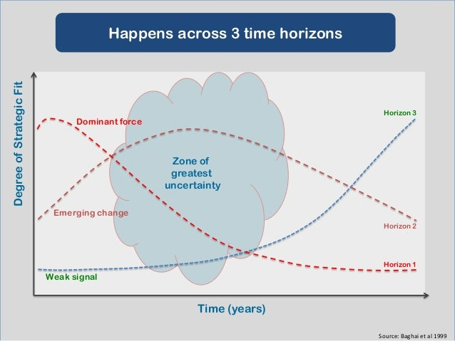 Each has a different point of focus  Horizon 3 Create viable options  Value  Horizon 2 Build emerging businesses  Horizon ...