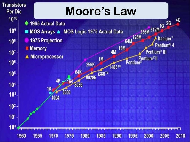 Transistors per Die 1010  Moore's Law  Intuitive linear view  1960  2010
