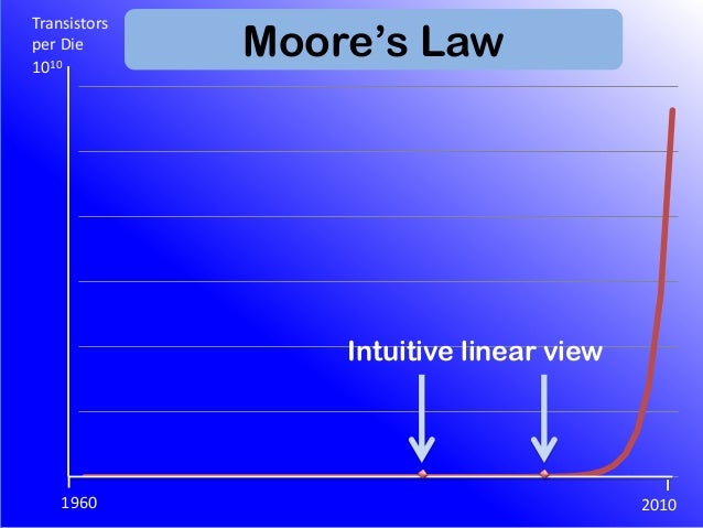 No Moore's Law for Software?