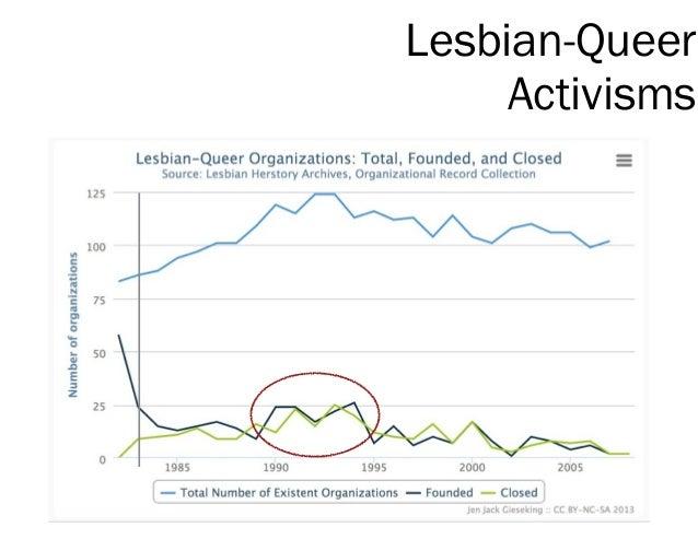 Lesbian-Queer Activisms