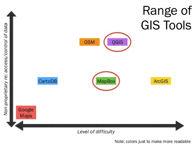 Range of GIS Tools Level of difficulty Google Maps Non-proprietaryre:access/controlofdata CartoDB MapBox OSM ArcGIS QGIS N...