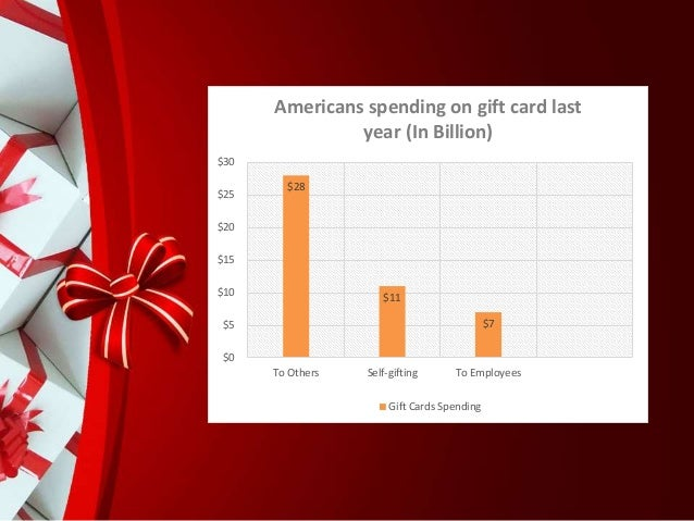 Holiday sales and gift card statistics that ecommerce merchants shoul 10 m4hsunfo