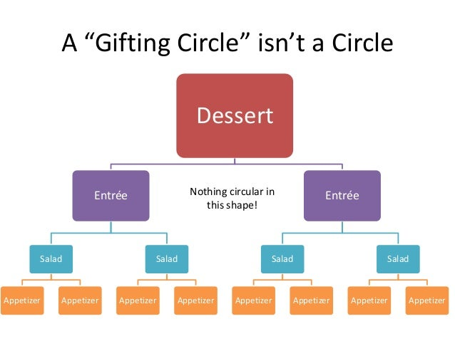the problem with gifting circles it isn t a gift or a circle