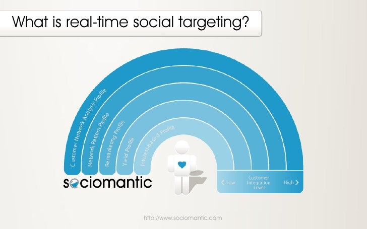 What is real-time social targeting?                   http://www.sociomantic.com