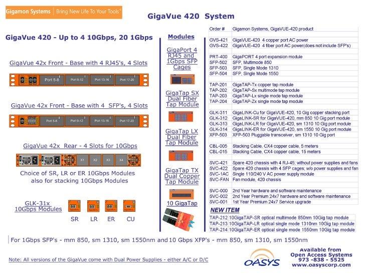 Giga Vue420 Items 04 09