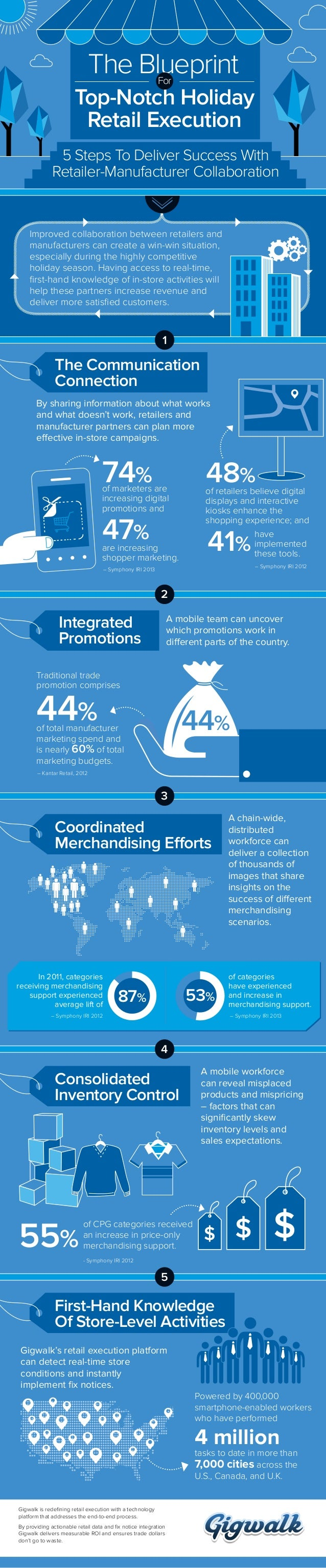 The Blueprint For  Top-Notch Holiday Retail Execution 5 Steps To Deliver Success With Retailer-Manufacturer Collaboration ...