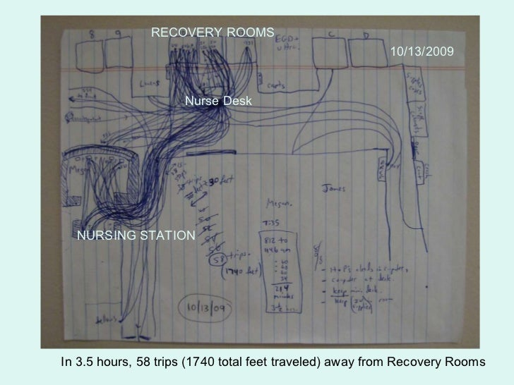 NURSING STATION RECOVERY ROOMS Nurse Desk In 3.5 hours, 58 trips (1740 total feet traveled) away from Recovery Rooms 10/13...
