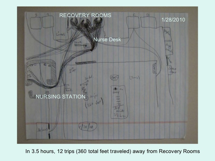 NURSING STATION RECOVERY ROOMS Nurse Desk In 3.5 hours, 12 trips (360 total feet traveled) away from Recovery Rooms 10/13/...