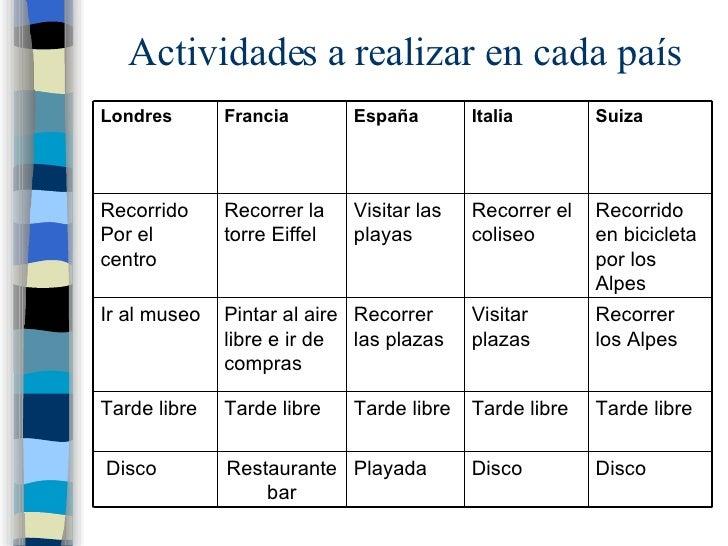 Actividades a realizar en cada país Disco  Disco  Playada  Restaurante bar Disco Tarde libre Tarde libre Tarde libre Tarde...