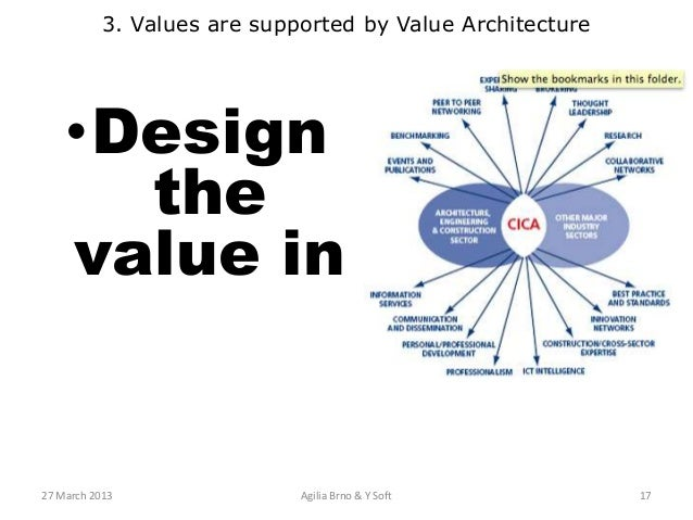 Lovely Doccode Synchronizationstatus 17 3 Values Are Supported By Value  Architecture Design