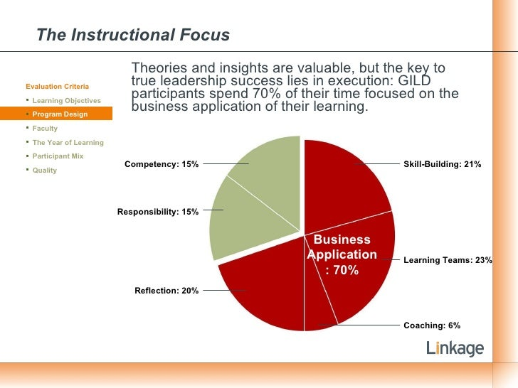 The Instructional Focus <ul><li>Theories and insights are valuable, but the key to true leadership success lies in executi...