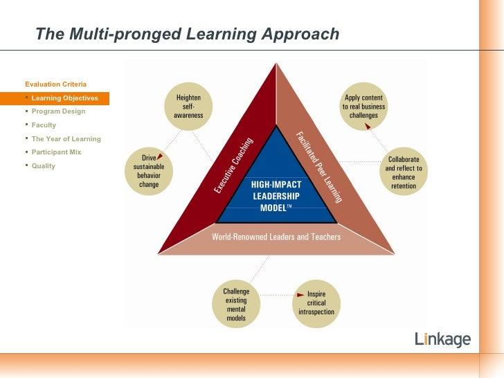 The Multi-pronged Learning Approach <ul><li>Evaluation Criteria </li></ul><ul><li>Learning Objectives </li></ul><ul><li>Pr...