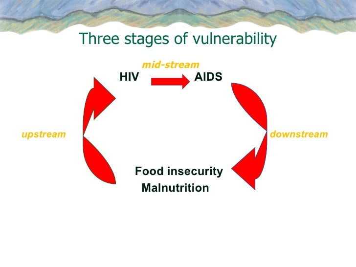 vulnerability poverty food security and bangladesh These challenges are likely to exacerbate food and water insecurity   bangladesh's geographical location, poverty levels and high population  to its  ranking as the most vulnerable country to the effects of climate change.