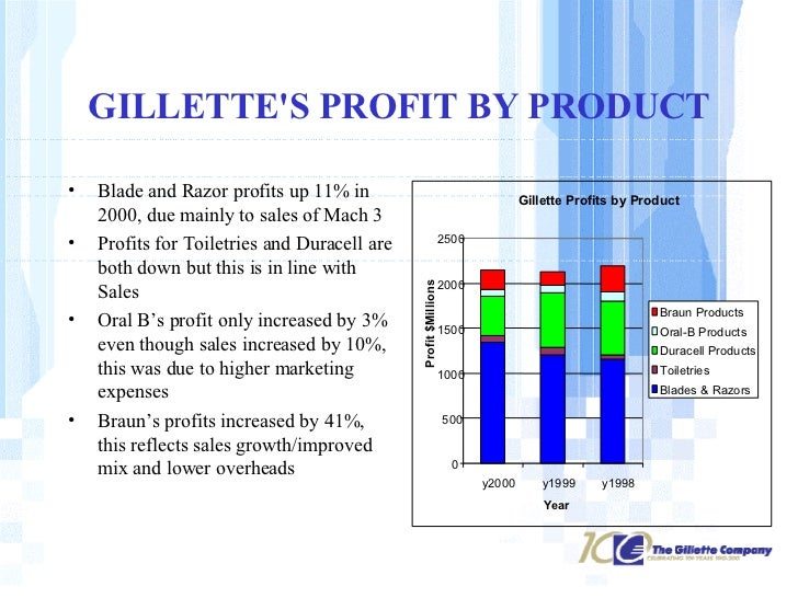 marketing mix of gillette Marketing mix of gillette  gillette marketing mix 1/4 search marketing mix articles » marketing mix of gillette – gillette marketing mix marketing mix of gillette – gillette marketing mix by hitesh bhasin march 17, 2015 gillette is a premium brand company and was founded in the year 1901 by king c gillette.