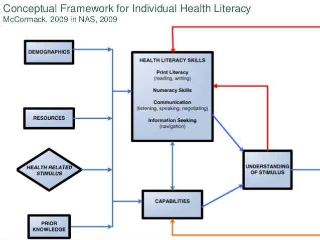 Midterm reflection health literacy