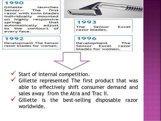 "gillette razor case study Table of contents new gillette razor pricing for asian market 1 business problem 1  gillette case study gillette has successfully convinced the world that ""more."