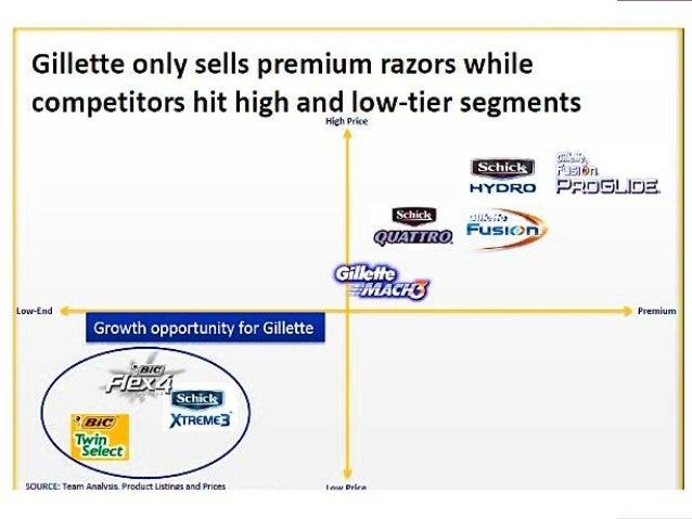 Pricing strategy gillette razor