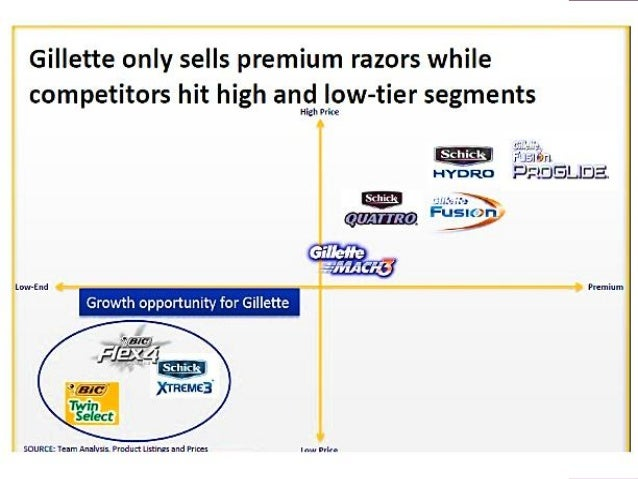 Gillette Advertising Case Study: Best Tactics to Brand a Product Line