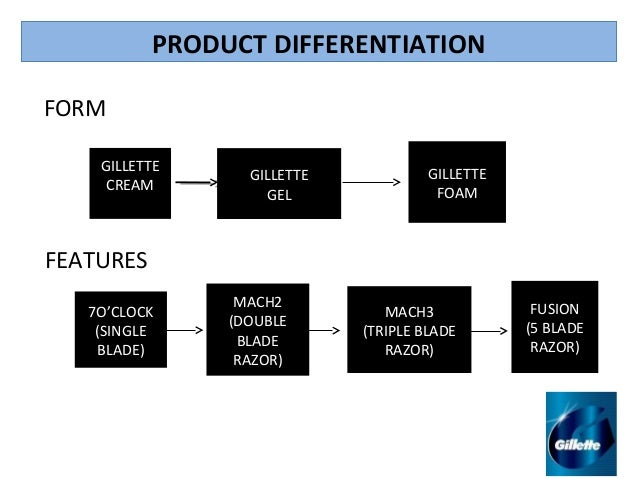 duracell marketing mix The marketing study guide  (duracell) by use positioning examples  each segment should respond better to a distinct marketing mix, as opposed to a mass-market .