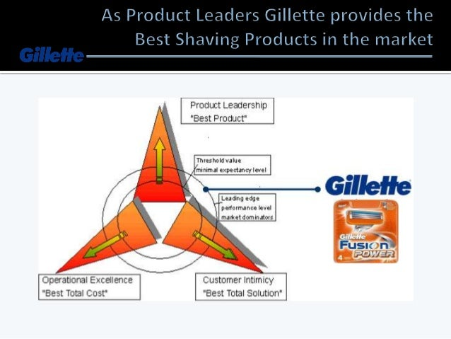 Strengths:  Globally, the Gillette brand name is synonymous for high quality. Locally, the Indonesian word for blade soun...