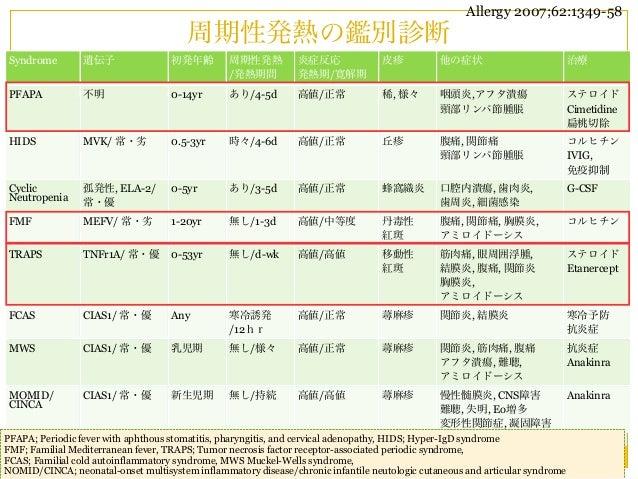 Allergy 2007;62:1349-58                                       周期性発熱の鑑別診断 Syndrome        遺伝子                初発年齢        周期...