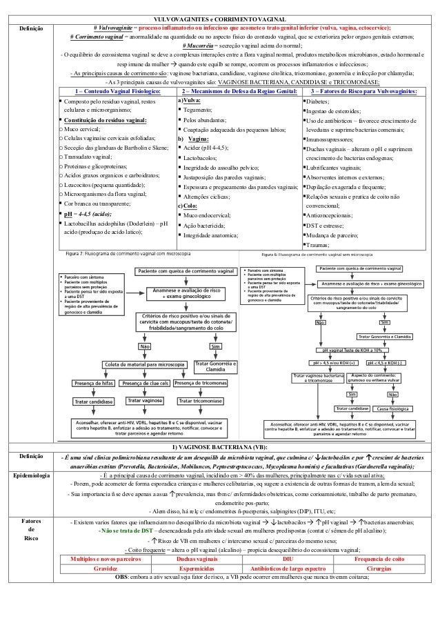 VULVOVAGINITES e CORRIMENTO VAGINAL Definição # Vulvovaginite = processo inflamatorio ou infeccioso que acomete o trato ge...