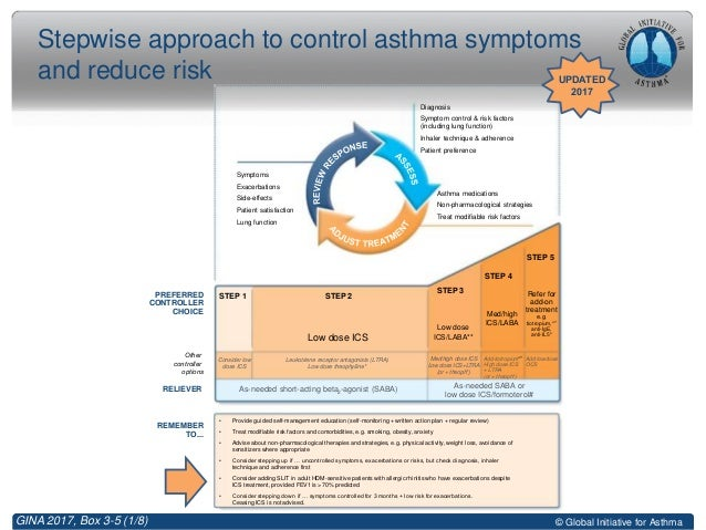 gina guidelines for pediatric asthma 2017