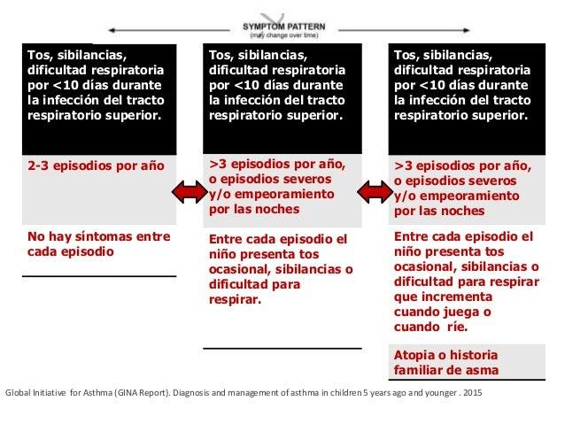 Evaluación del niño asmático Introducción a la pediatría. Juan Games Eternod, German Troconis trens.Mendez editores octava...