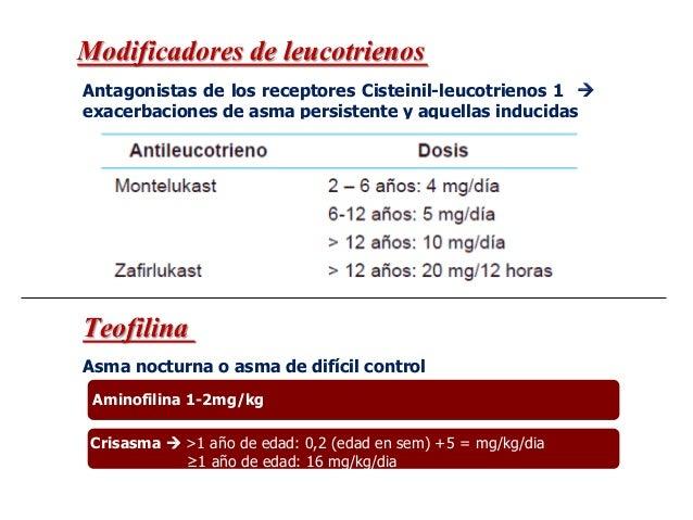 Crisis inducidas por aire o frío Cromonas Anticolinérgicos inhalados CROMOGLICATO SODICO (spralyn) NEDOCROMIL (Tilade) Ady...