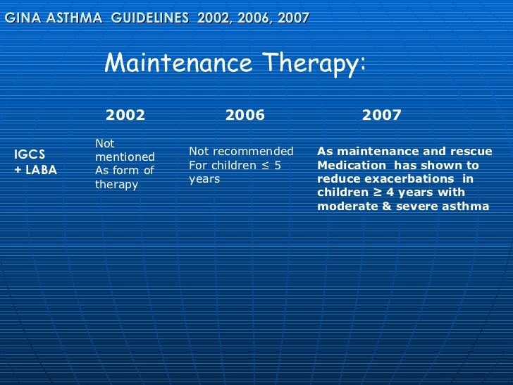 global initiative for asthma gina guidelines