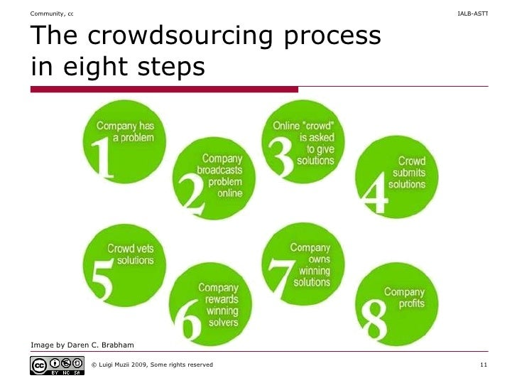 The crowdsourcing process in eight steps Image by Daren C.  Brabham