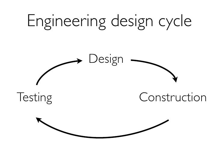 Design cycle is slow in biology                      Design                 (unpredictable)    Testing                    ...