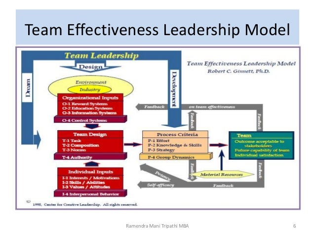 team effectiveness Interdependent people combine their own efforts with the efforts of others to achieve their greatest success –stephen covey the first class in the executive mba program at the naval postgraduate school is a course on managing teams.