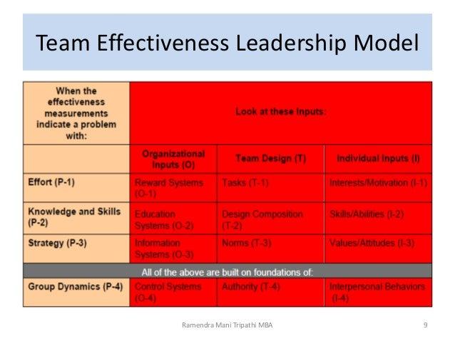 Hill s model for team leadership