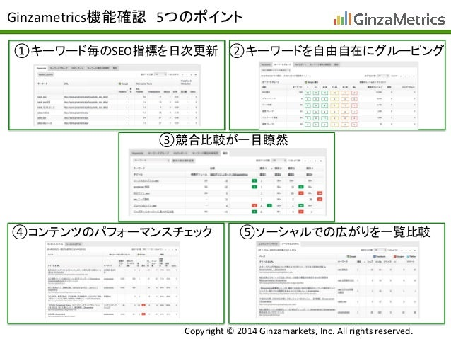 Copyright	   ©	   2014	   Ginzamarkets,	   Inc.	   All	   rights	   reserved.	 Ginzametrics機能確認 5つのポイント	 ①キーワード毎のSEO指標を日次更...