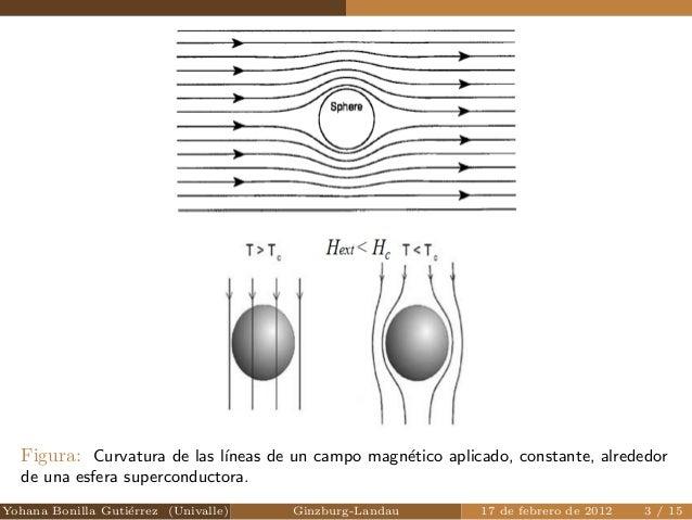 Figura: Curvatura de las lneas de un campo magnetico aplicado, constante, alrededor  de una esfera superconductora.  Yohan...