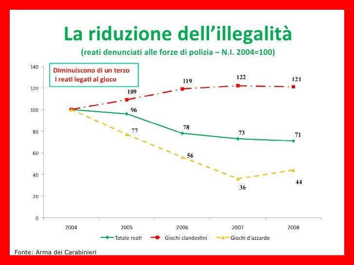 La riduzione dell'illegalità (reati denunciati alle forze di polizia – N.I. 2004=100) Fonte: Arma dei Carabinieri